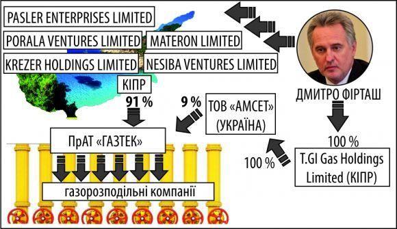 Структура власності «Газтек»