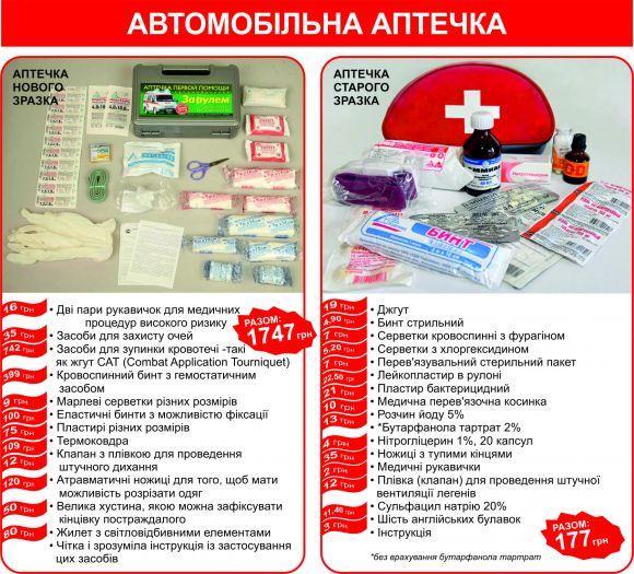 аптечка 2018