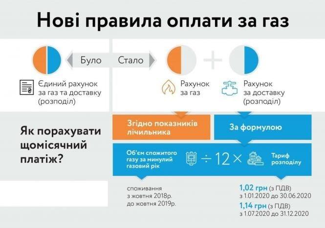 Нові правила оплати за газ: дві платіжки і різні тарифи
