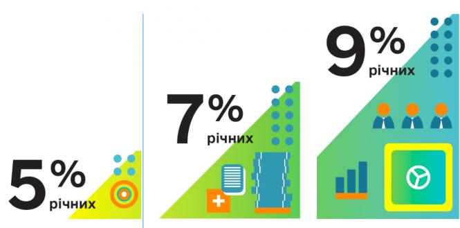 Малий бізнес зможе рефінансувати свої кредити під «5-7-9%»