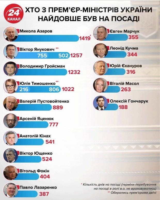 прем'єри України, прем'єр-міністр