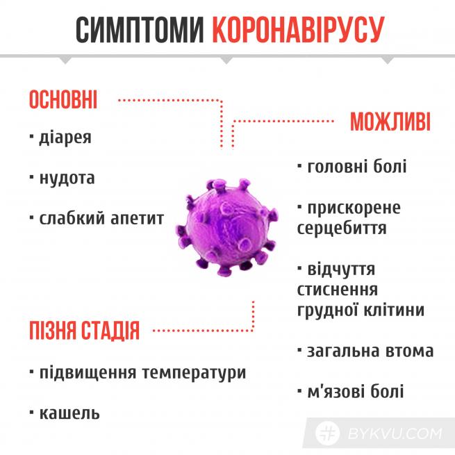Коронавирус nCoV 2019 оказался заразным во время инкубационного ...