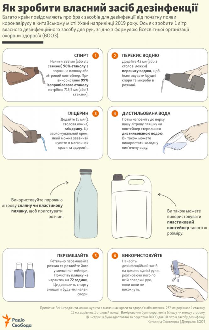 Як зробити власний засіб дезінфекції – інфографіка