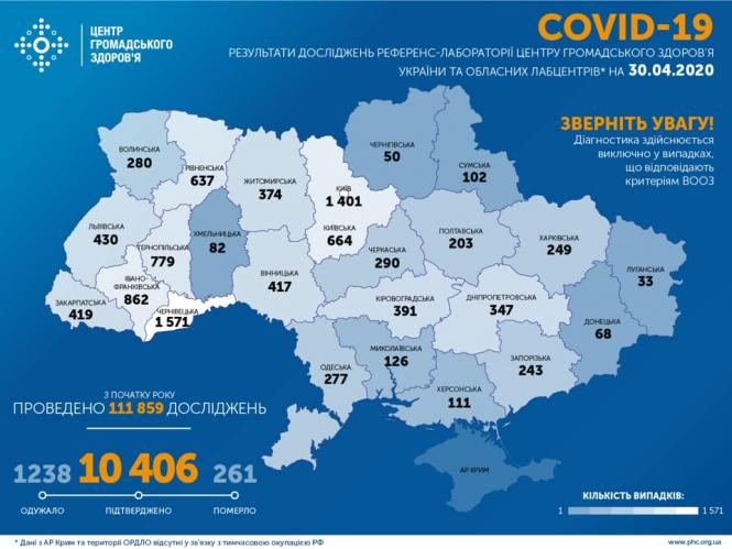 Світлина від Центр громадського здоров'я України.