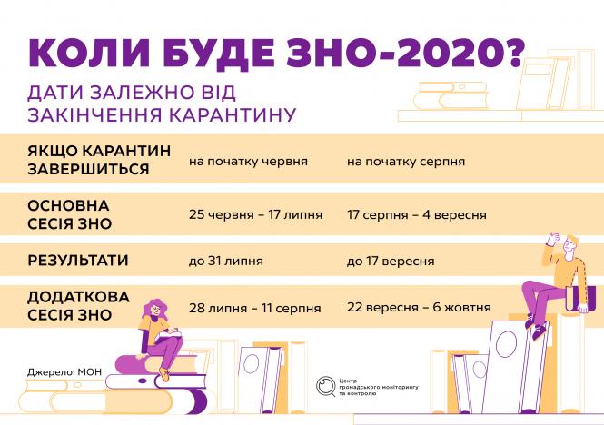 Як складати ЗНО під час карантину? - новини Києва та Київщини ...