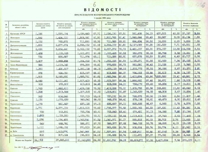 Відомість про результати Всеукраїнського референдуму. 1 грудня 1991 р.