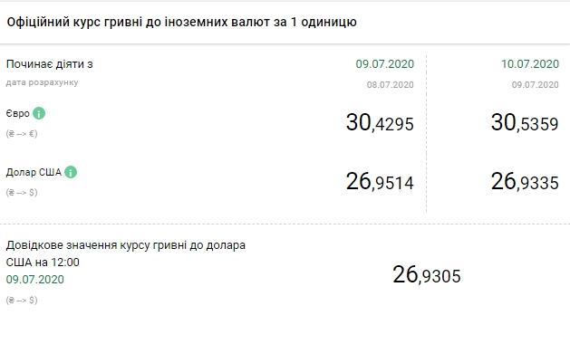 НБУ знизив офіційний курс долара