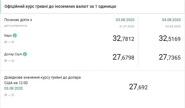 НБУ підвищив на 4 серпня офіційний курс долара