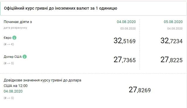 НБУ на 5 серпня підвищив офіційний курс долара