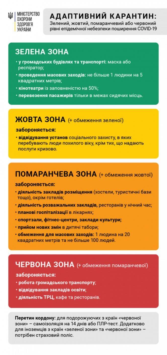 Острог потрапив до помаранчевої карантинної зони, Острозький район - до  жовтої - Район Острог