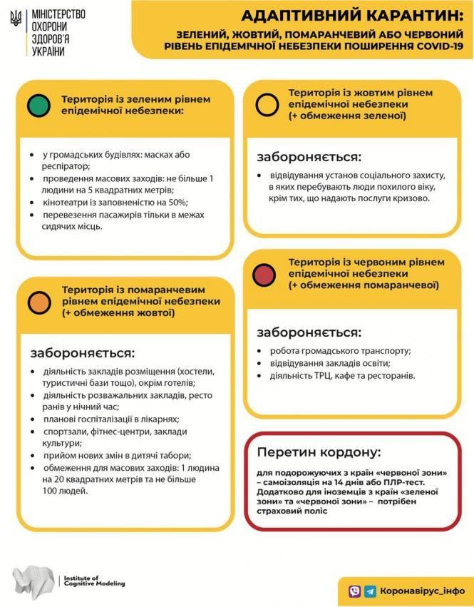 Карантинні зони в Україні: з'явився оновлений список | Для бухгалтерів  бюджетних установ