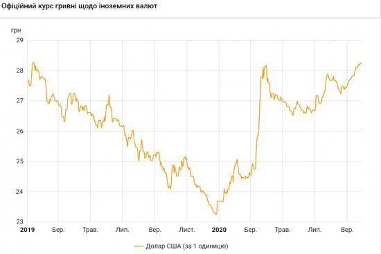 НБУ підвищив офіційний курс долара до максимуму з початку минулого року