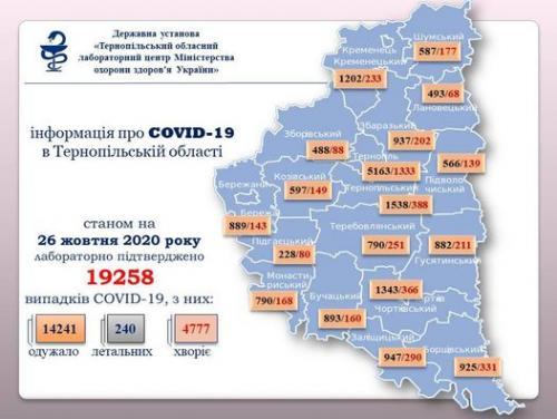 """Світлина від ДУ """"Тернопільський ОЛЦ МОЗ України""""."""