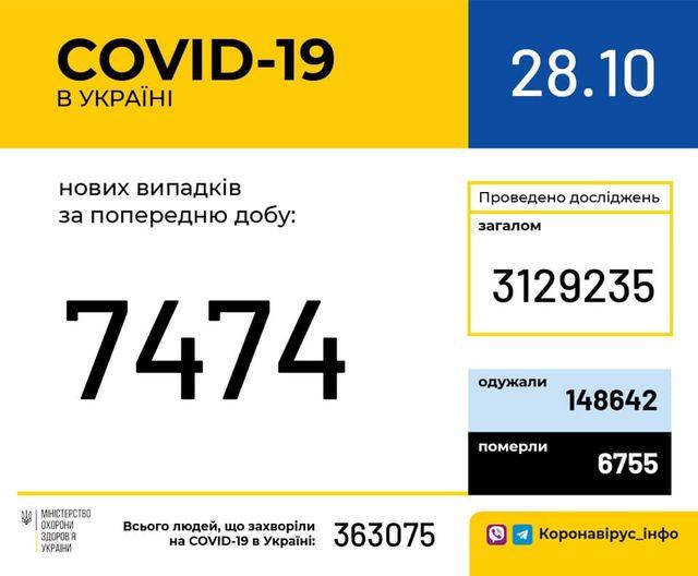 Зображення може містити: текст «COVID-19 в украϊні 28.10 нових випадкив за попередню добу: проведено дослджень загалом 3129235 7474 одужали 148642 MIHICTEPCTBO охорони здоров'я украни померли всього людей, що захворли на COVID-19 в украни: 363075 6755 коронавірус_нфо»