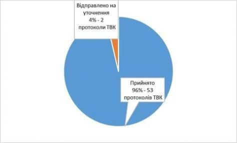 Світлина від Тернопільська обласна територіальна виборча комісія.