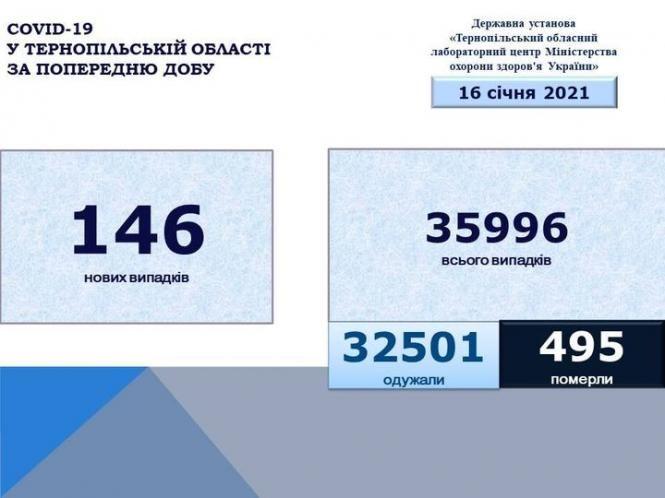 Зображення може містити: текст «COVID-19 у тернопльськй області за попередню добу державна установа <<тернопльський обласний лабораторний центр мнстерства охорони здоров'я украйни> 16 счня 2021 146 нових випадкв 35996 всього випадкв 32501 одужали 495 померли»