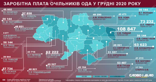 Найвища зарплата в грудні була у голови Луганської обладміністрації Сергія Гайдая – 108, 8 тис.