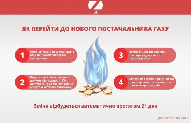 Новий ринок газу в Україні – коли і як змінити постачальника та які це  матиме наслідки для ринку газу і для українських споживачів, від чого  залежить ціна на газ - новини ZIK.UA