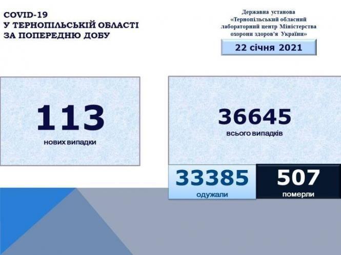Зображення може містити: текст «COVID-19 у тернопльськй області за попередню добу державна установа <<тернопльський обласний лабораторний центр мінстерства охорони здоров'я укратни>> 22 сечня 2021 113 нових новихвипадки випадки 36645 всього випадкв 33385 одужали 507 померли»