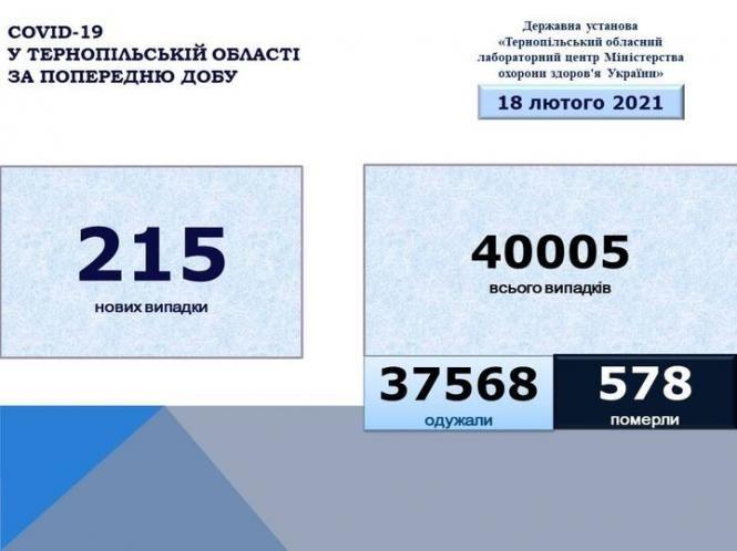 May be an image of текст «COVID-19 у тернопльськй області за попередню дову державна установа <<тернопльський обласний лабораторний дентр мнстерства охорони здоров'я украёни>> 18 лютого 2021 215 новихвипадки нових випадки 40005 всього випадкв 37568 одужали 578 померли»