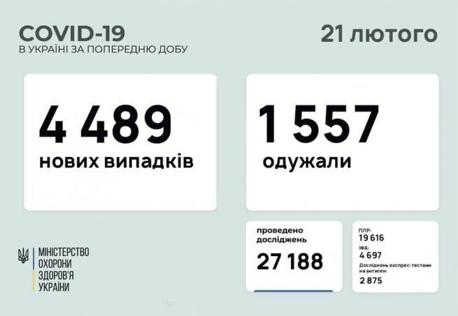 Возможно, это изображение (текст «COVID-19 в украϊні за попередню добу 21 лютого 4 489 нових випадкi̇в 1 1557 одужали MIHICTEPCTBO охорони здоров'я украйни проведено дослджень 27 27188 плр: 19616 616 фа: 4697 дослджень кспре тестами на антиген: 2875»)
